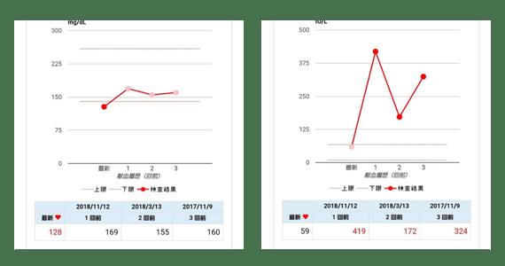 神戸 女性 測定結果 ダイエット